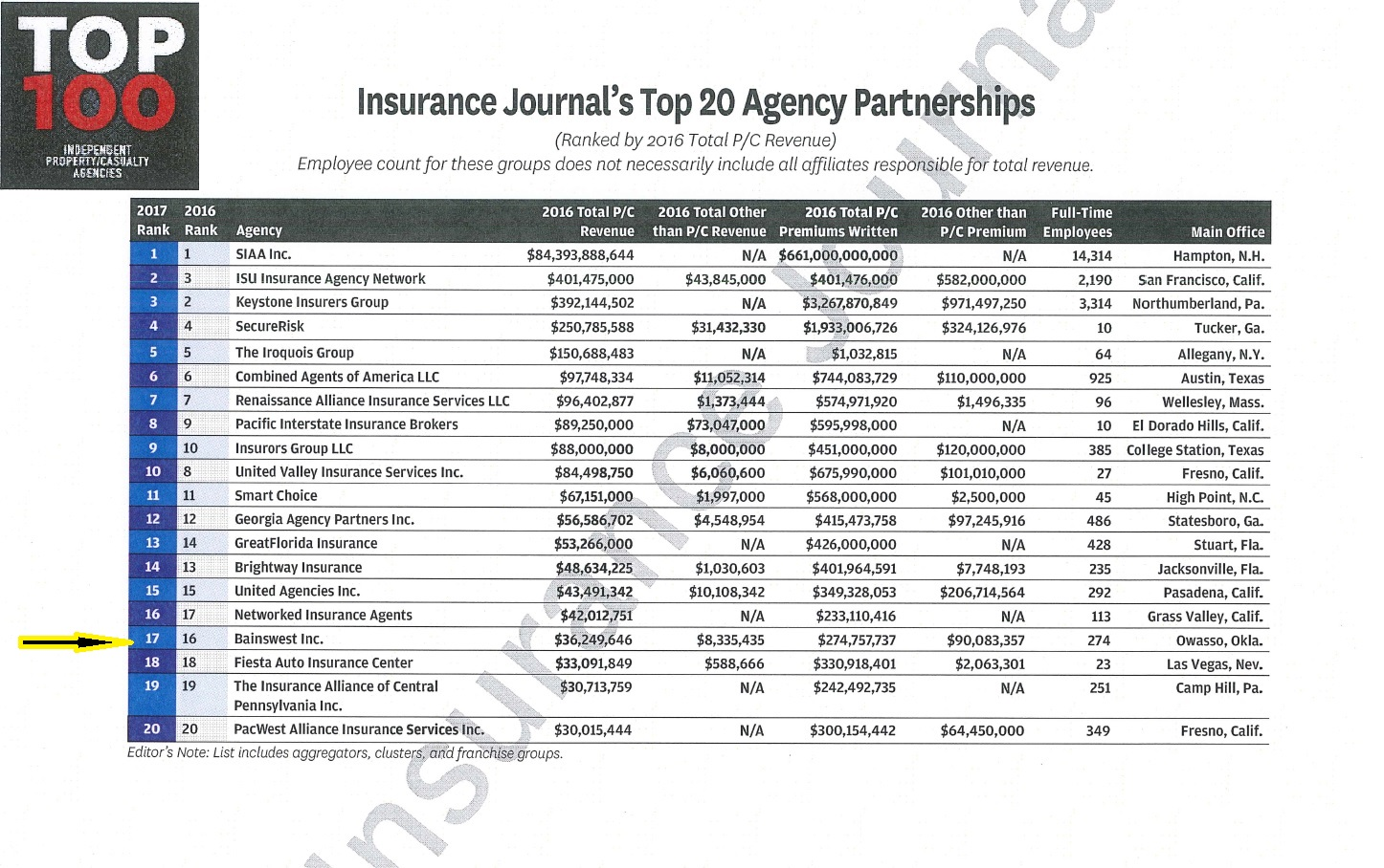 insurance journal infographic on top 20 agency partnerships